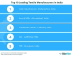 BizVibe Announces Their List of Top 10 Leading Textile Manufacturers in India. (Graphic: Business Wire)