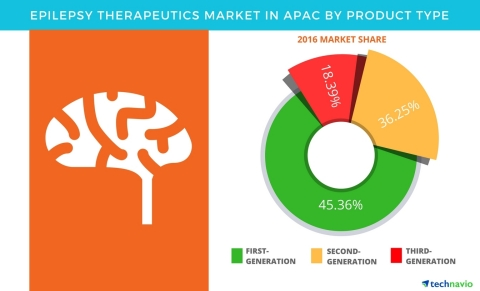 Technavio has published a new report on the epilepsy therapeutic market in APAC from 2017-2021. (Graphic: Business Wire)
