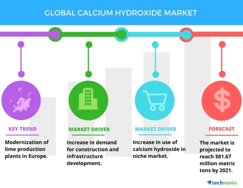 Technavio has published a new report on the global calcium hydroxide market from 2017-2021. (Graphic: Business Wire)