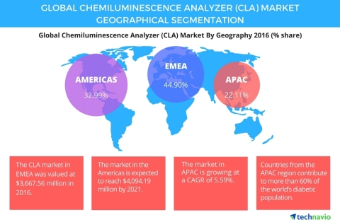 Technavio has published a new report on the global chemiluminescence analyzer (CLA) market from 2017-2021. (Graphic: Business Wire)