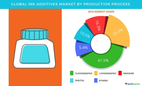 Technavio has published a new report on the global ink additives market from 2017-2021. (Graphic: Bu ...