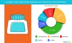 Technavio has published a new report on the global ink additives market from 2017-2021. (Graphic: Business Wire)