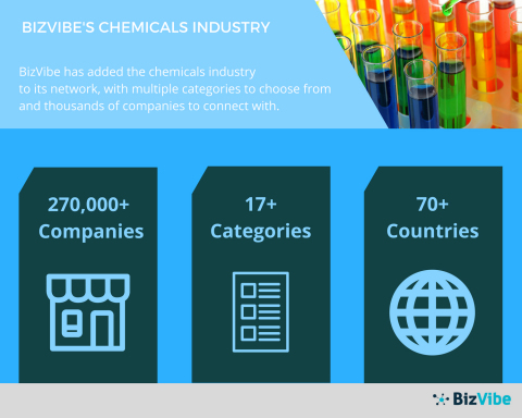 BizVibe Announces a New B2B Networking Platform for the Chemicals Industry (Graphic: Business Wire)