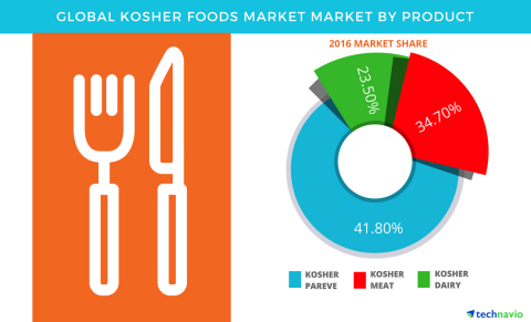 Technavio has published a new report on the global kosher foods market from 2017-2021. (Graphic: Business Wire)