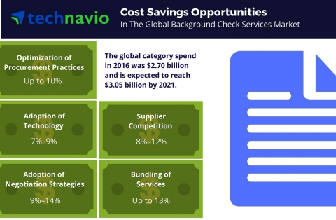 Technavio has published a new report on the global background check services market from 2017-2021. (Graphic: Business Wire)
