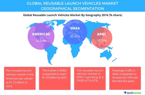 Technavio has published a new report on the global reusable launch vehicles market from 2017-2021. ( ...