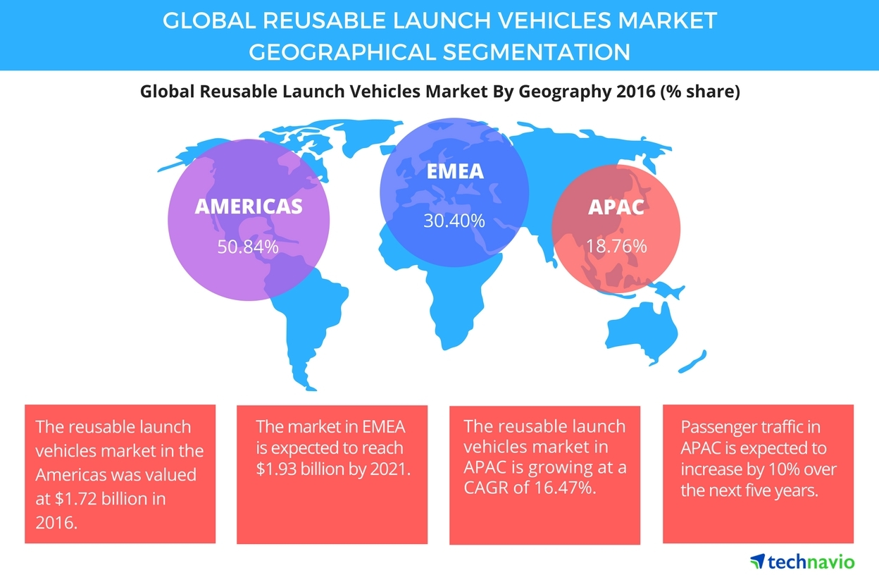 Technavio has published a new report on the global reusable launch vehicles market from 2017-2021. (Graphic: Business Wire)