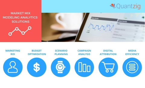 Quantzig's marketing analytics solutions optimize marketing campaigns and improve ROI. (Graphic: Business Wire)