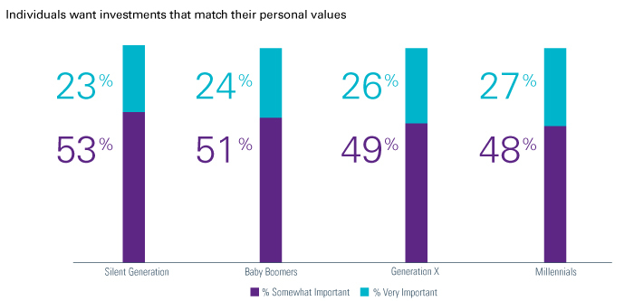 Personal Values (Graphic: Natixis Global Asset Management)