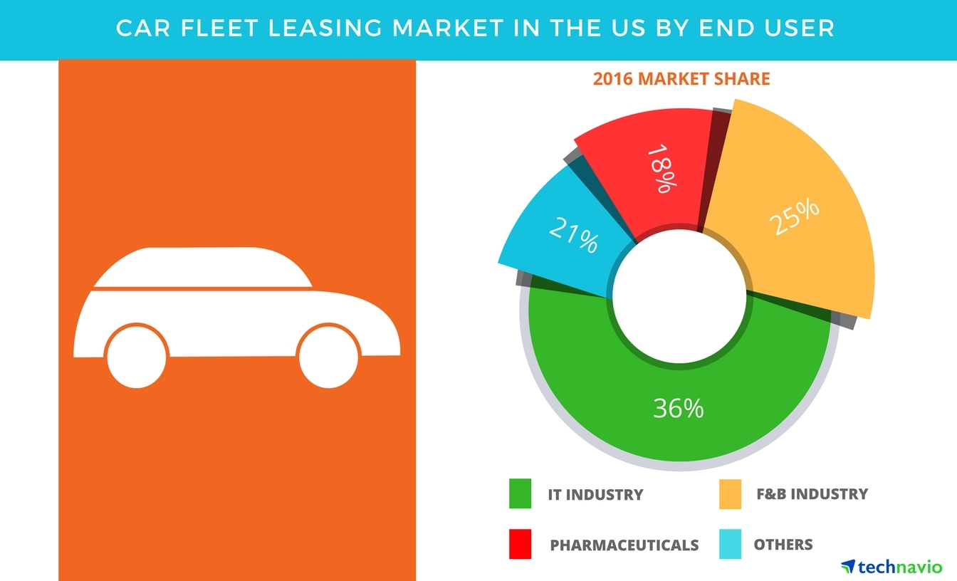 Technavio has published a new report on the car fleet leasing market in the US from 2017-2021. (Graphic: Business Wire)