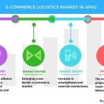 Top 5 Vendors in the E-commerce Logistics Market in APAC From 2017-2021: Technavio