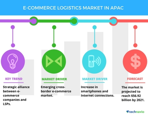 Technavio has published a new report on the e-commerce logistics market in APAC from 2017-2021. (Graphic: Business Wire)