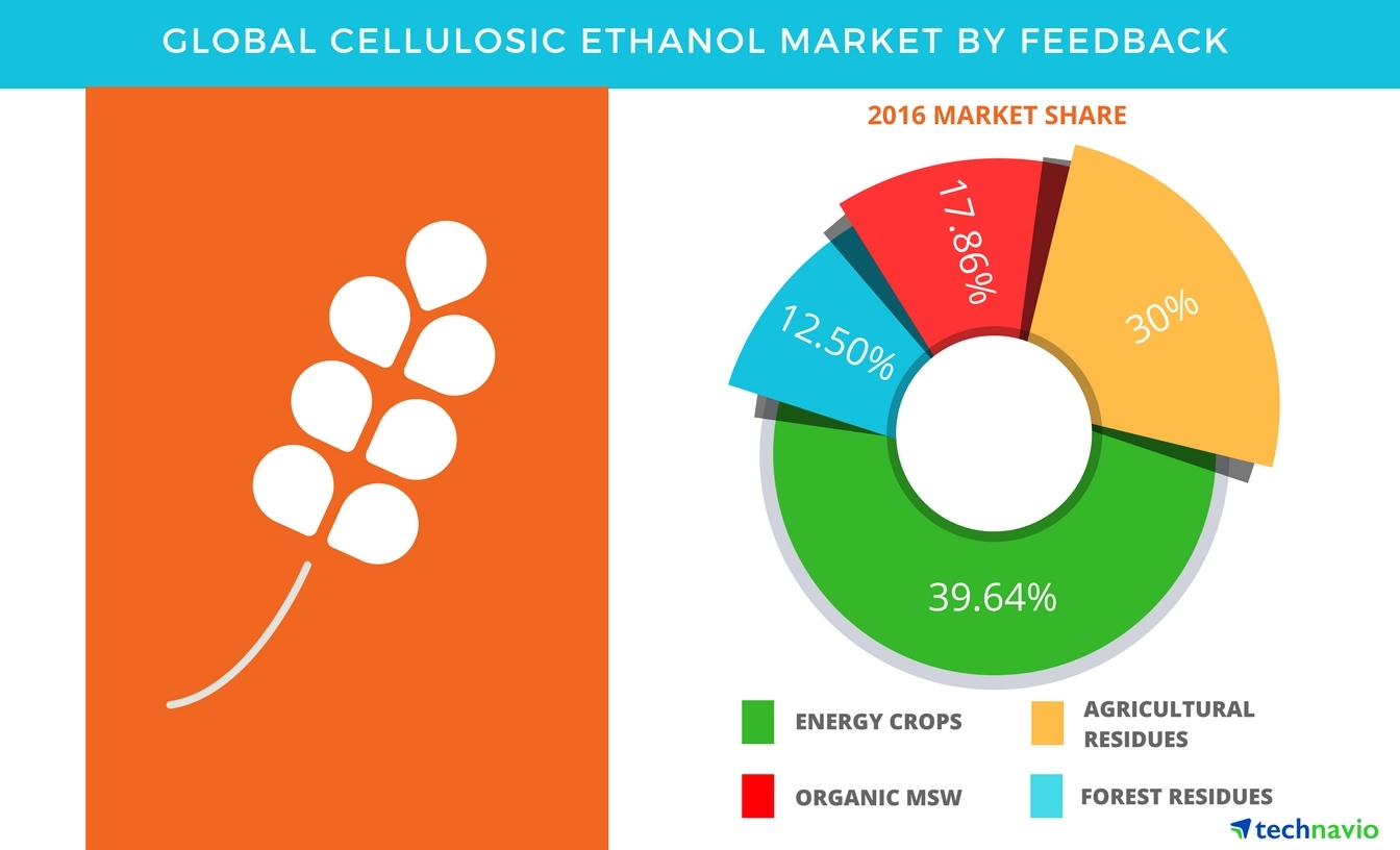 Technavio has published a new report on the global cellulosic ethanol market from 2017-2021. (Graphic: Business wire)