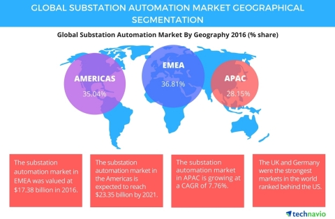 Technavio has published a new report on the global substation automation market from 2017-2021. (Gra ...