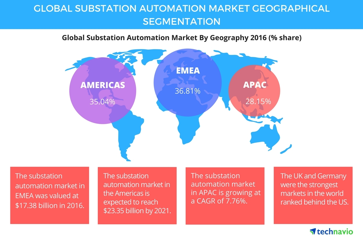 Technavio has published a new report on the global substation automation market from 2017-2021. (Graphic: Business Wire)