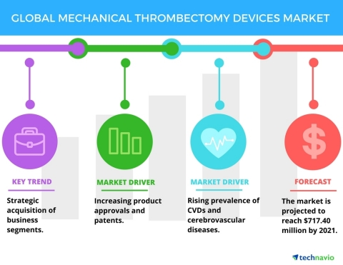 Technavio has published a new report on the global mechanical thrombectomy devices market from 2017-2021. (Graphic: Business Wire)