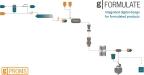 PSE rilascia la piattaforma di modelling gPROMS FormulatedProducts