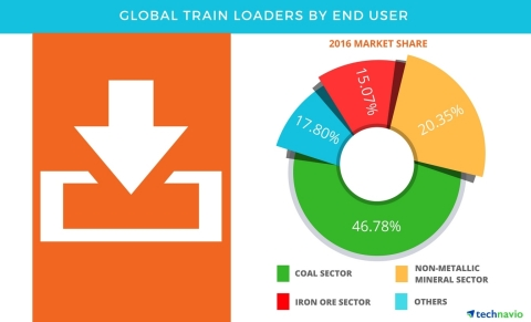 Technavio has published a new report on the global train loaders market from 2017-2021. (Graphic: Business Wire)