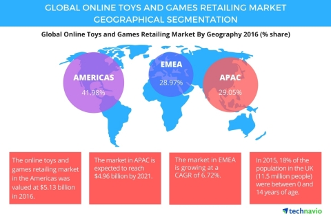 Technavio has published a new report on the global online toys and games retailing market from 2017-2021. (Graphic: Business Wire)