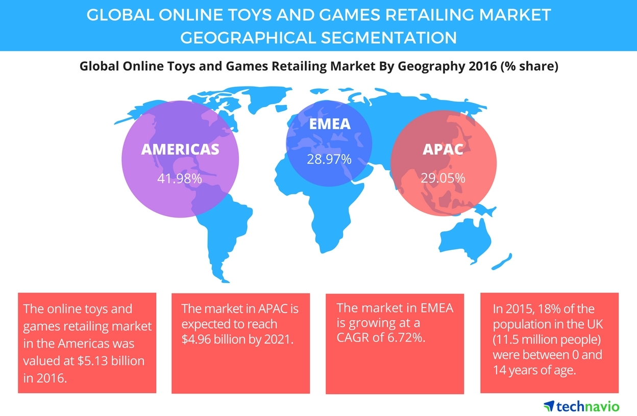 651004c2dc9245 Americas is the Largest Online Toys and Games Retailing Market, Says  Technavio | Business Wire
