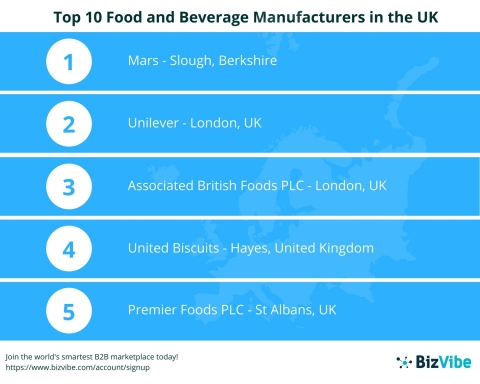 BizVibe Announces Their List of the Top 10 Food and Beverage Manufacturers in the UK (Graphic: Busin ...