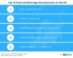 BizVibe Announces Their List of the Top 10 Food and Beverage Manufacturers in the UK (Graphic: Business Wire)