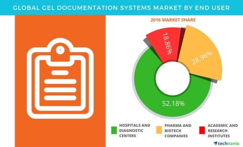 Technavio has published a new report on the global gel documentation systems market from 2017-2021. (Graphic: Business Wire)