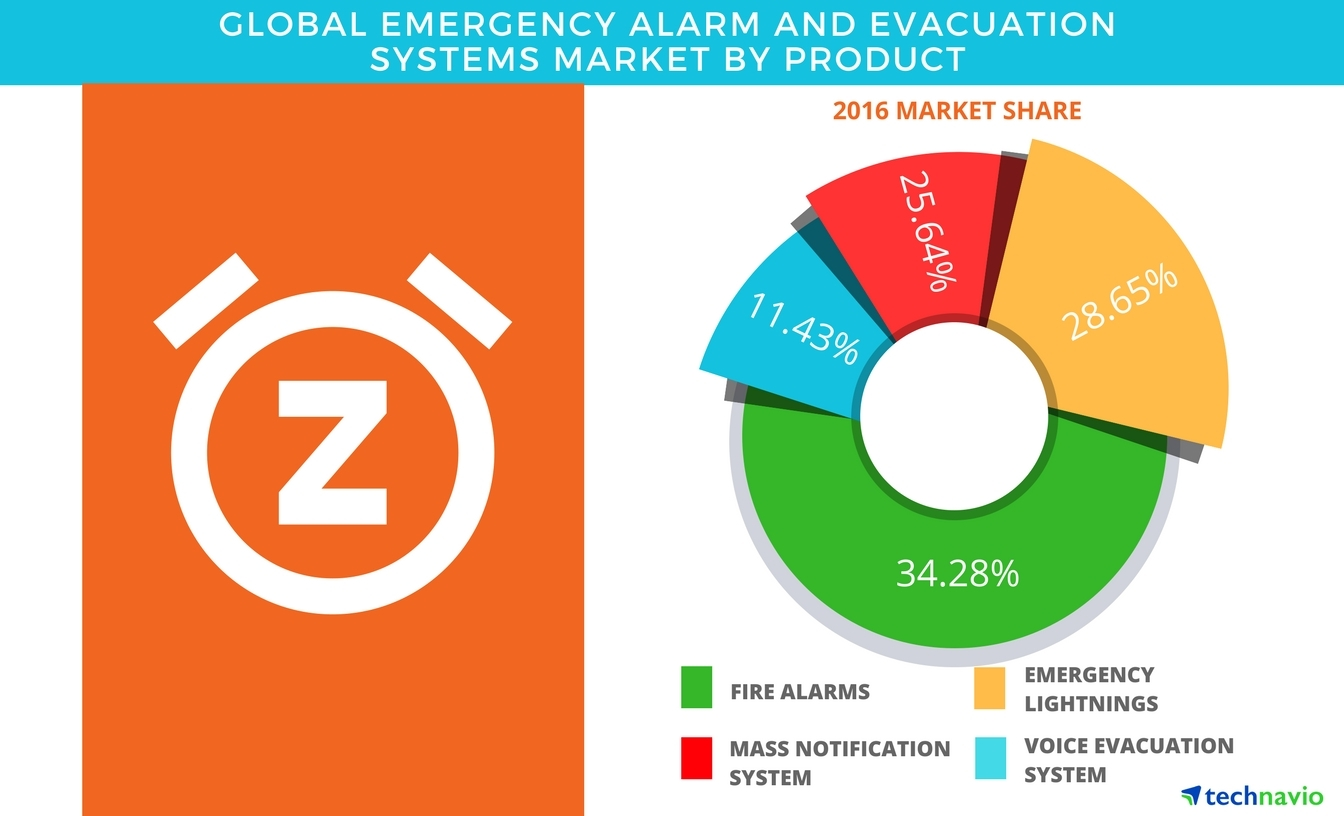 Technavio has published a new report on the global emergency alarm and evacuation systems market from 2017-2021.