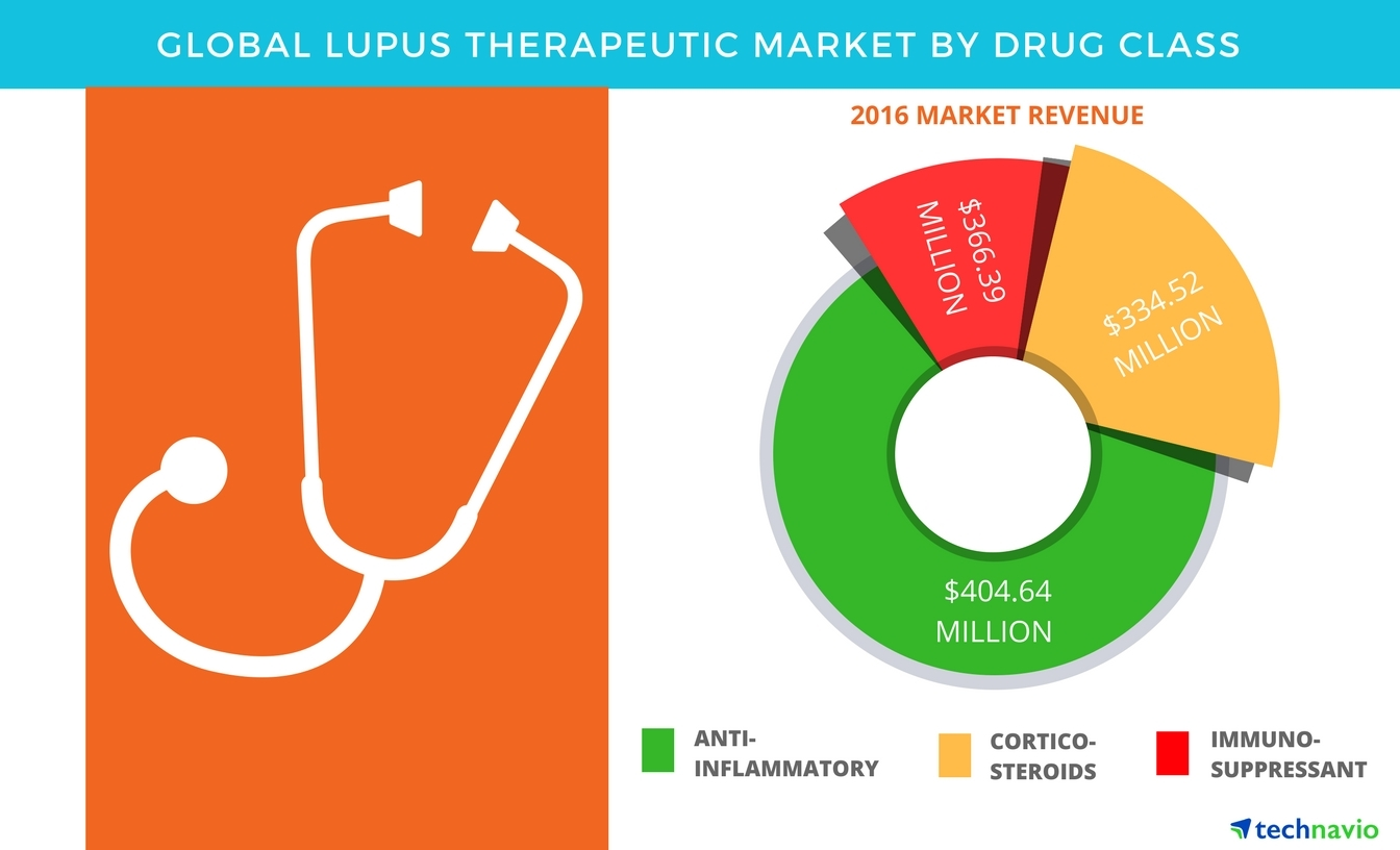 Technavio has published a new report on the global lupus therapeutic market from 2017-2021. (Graphic: Business Wire)