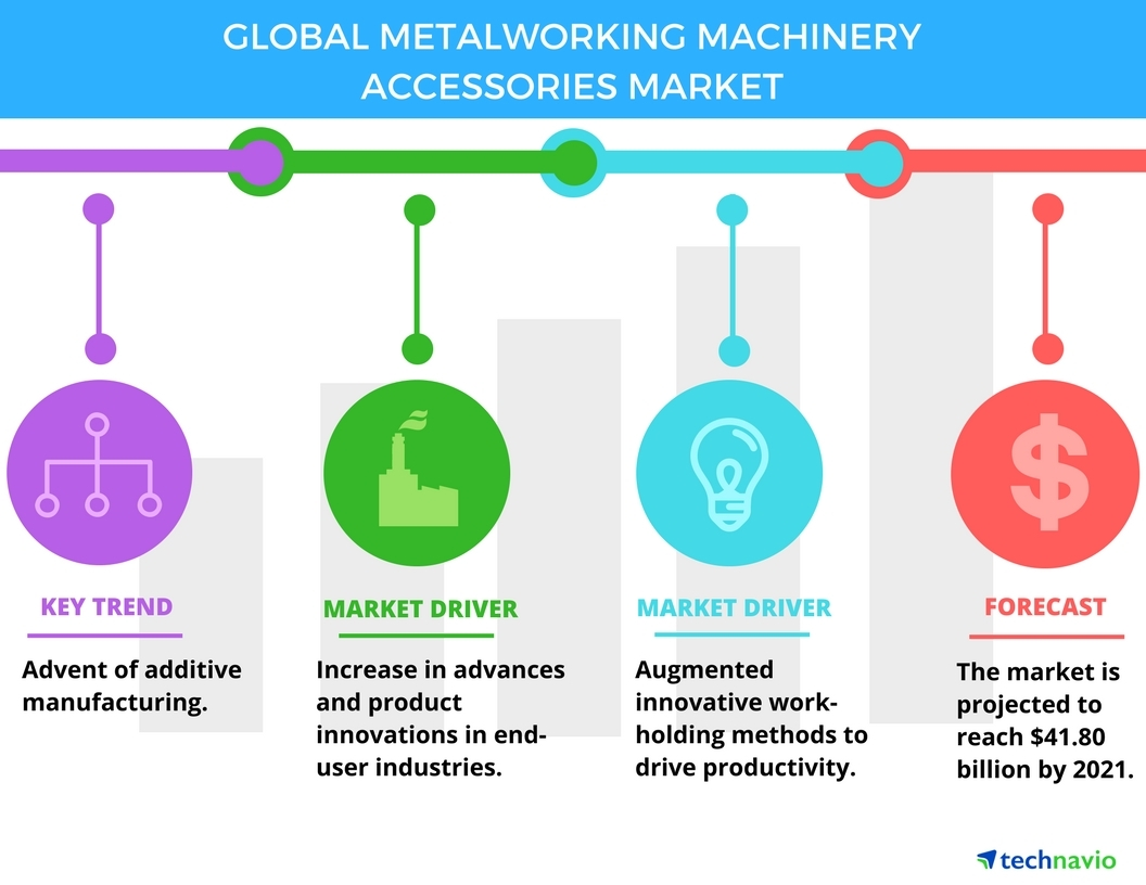 Technavio has published a new report on the global metalworking machinery accessories market from 2017-2021. (Graphic: Business Wire)