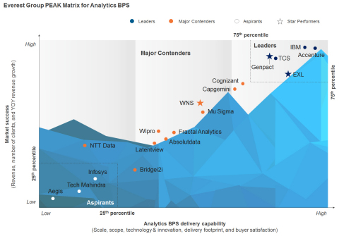 Everest Group PEAK Matrix for Analytics BPS (Photo: Business Wire)