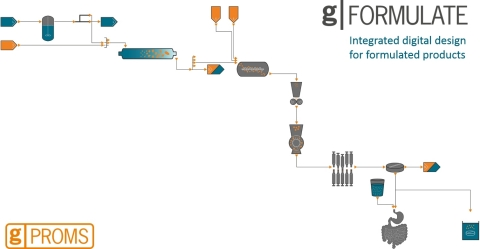 gPROMS FormulatedProducts provides capabilities for the integrated digital design of robust formulated products and their manufacturing processes (Graphic: Business Wire)