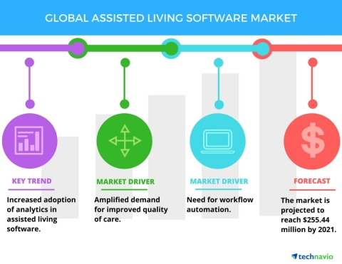 Technavio has published a new report on the global assisted living software market from 2017-2021. (Graphic: Business Wire)