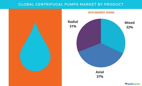 Technavio has published their 'Global Centrifugal Pumps Market 2017-2021' report (Graphic: Business Wire)