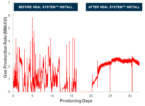 The HEAL System offers a proven solution to mitigate slug flow that enables fewer, and simpler, artificial lift transitions while lowering production costs. (Graphic: Business Wire)