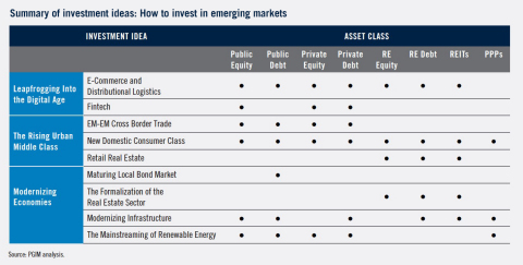 Emerging markets investors will need to focus on the cross-cutting themes, sectors and securities that drive investment returns and consider building portfolios using a granular framework that disaggregates emerging markets by asset class, time horizon and growth drivers. -- This chart is not intended as an offer or solicitation with respect to the purchase or sale of any security or other financial instrument or any investment management services, is shown for illustrative purposes only and should not be used as the basis for any investment decision. (Graphic: Business Wire)