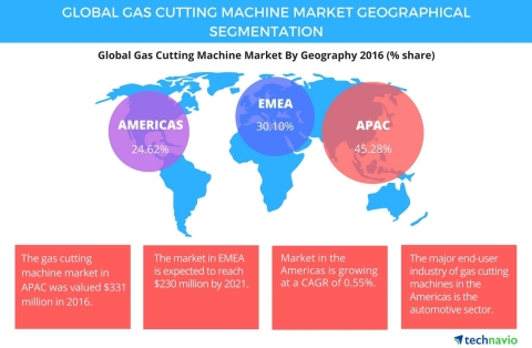 Technavio has published a new report on the global gas cutting machine market from 2017-2021. (Graphic: Business Wire)