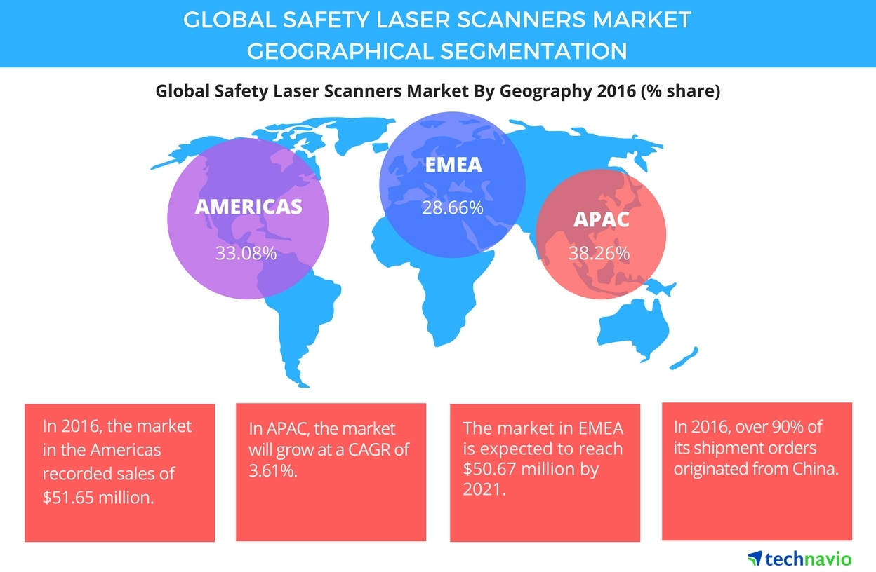 Technavio has published a new report on the global safety laser scanners market from 2017-2021. (Graphic: Business Wire)