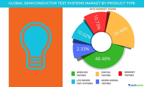 Technavio has published a new report on the global semiconductor test systems market from 2017-2021. ...