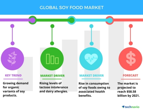Technavio has published a new report on the global soy food market from 2017-2021. (Graphic: Business Wire)