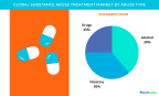 Technavio has published their 'Global Substance Abuse Treatment Market 2017-2021' report. (Graphic: Business Wire)