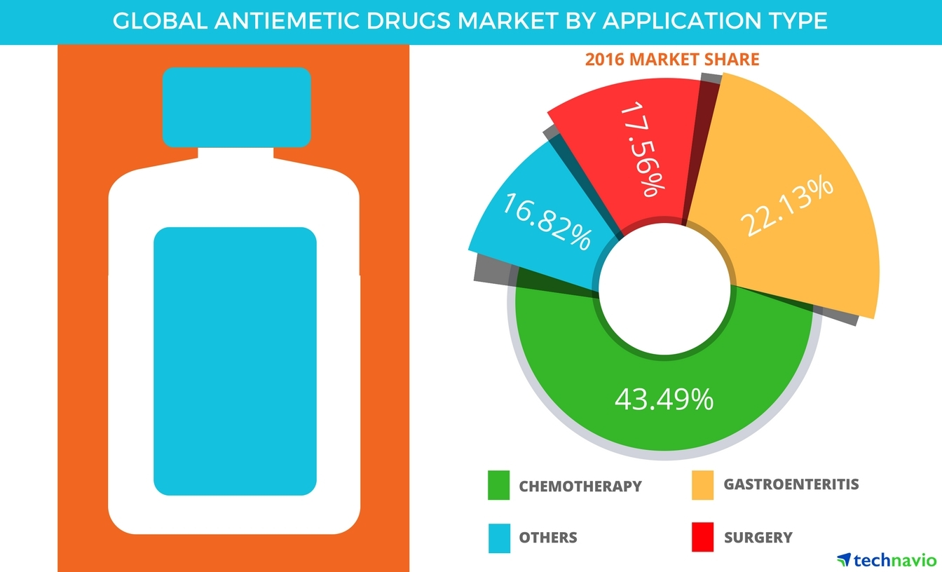 Technavio has published a new report on the global antiemetic drug market from 2017-2021. (Graphic: Business Wire)