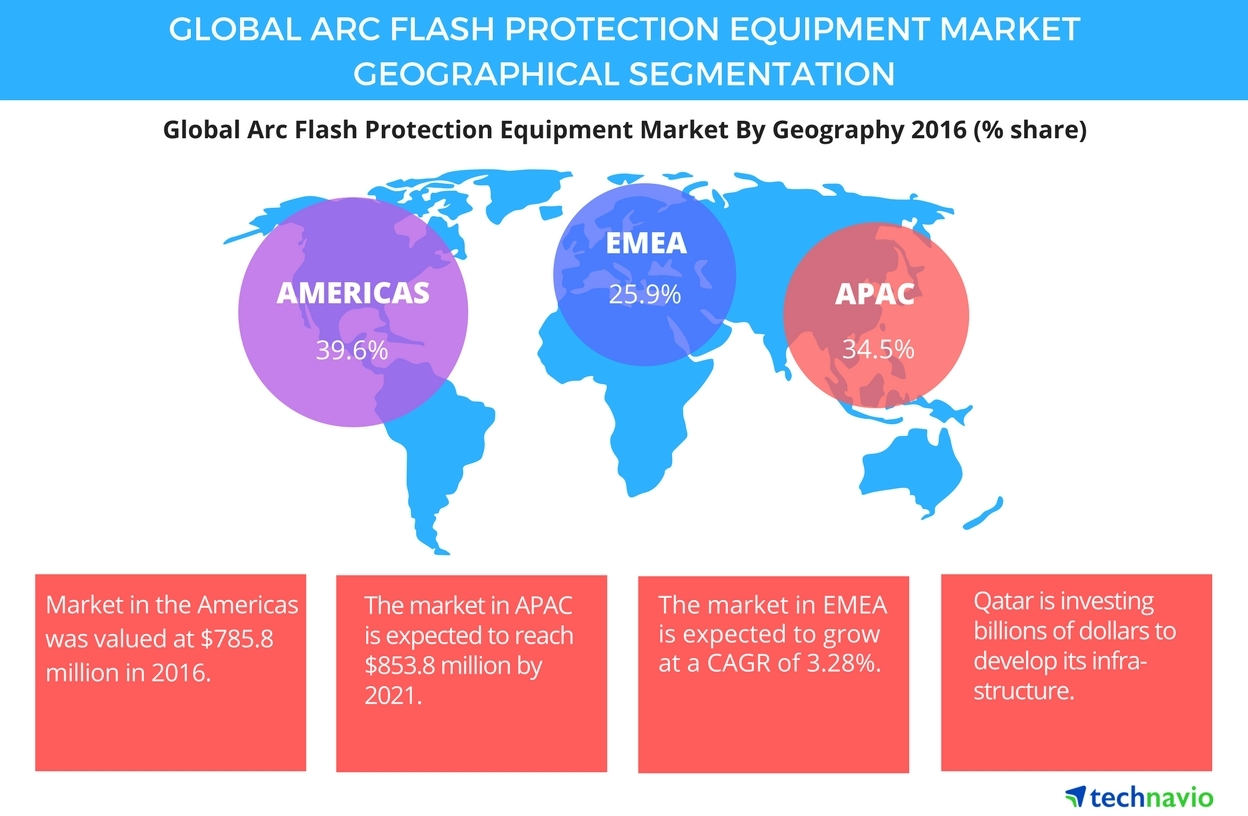 Technavio has published a new report on the global arc flash protection equipment market from 2017-2021. (Graphic: Business Wire)