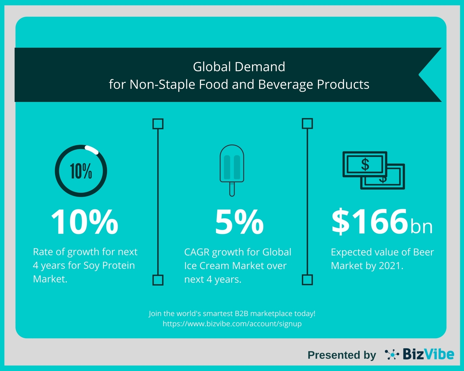 BizVibe Highlights the Global Demand for Non-Staple Food and Beverage Products (Graphic: Business Wire)