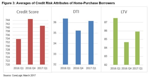 Figure 3: Averages of Credit Risk Attributes of Home-Purchase Borrowers; CoreLogic Q1 2017 (Graphic: Business Wire)