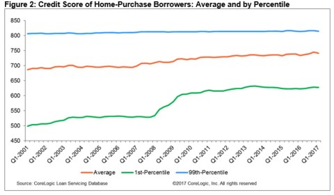 Figure 2: Credit Score of Home-Purchase Borrowers: Average and by Percentile; CoreLogic Q1 2017 (Graphic: Business Wire)