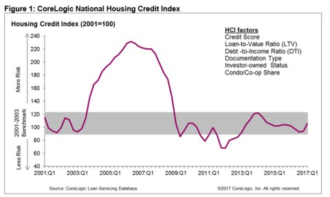 Figure 1: National Housing Credit Index; CoreLogic Q1 2017 (Graphic: Business Wire)