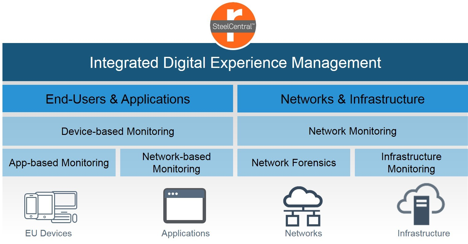 Riverbed launches the most complete and integrated Digital Experience Management solution in the market with latest release of SteelCentral. (Graphic: Business Wire)
