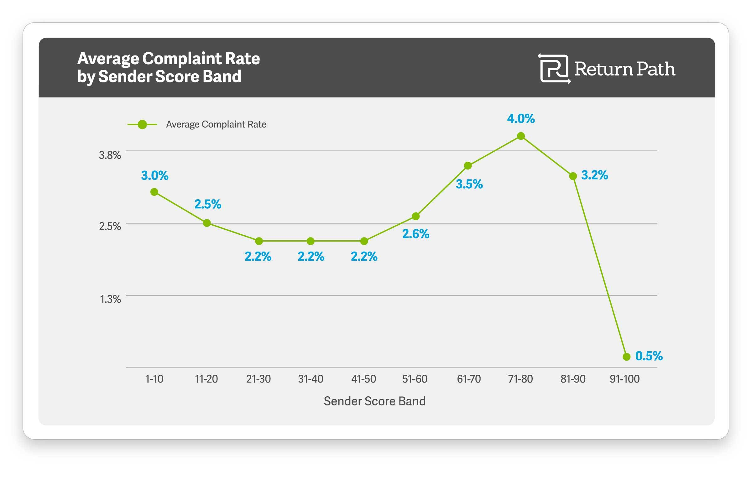 Senders scoring 91-100 had an average complaint rate of just 0.5 percent, according to Return Path's report. By contrast, the complaint rate for senders scoring 81-90 was 3.2 percent, and for senders scoring 71-80 it was 4.0 percent—a full eight times higher than the best senders. (Graphic: Business Wire)