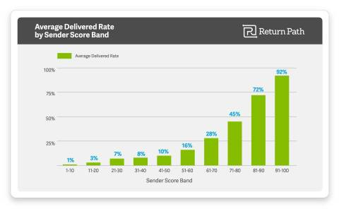 Senders scoring 91-100 (the best possible reputation score) saw 92 percent of their messages delivered to the inbox. This figure drops to 72 percent for senders scoring 81-90, and 45 percent for senders scoring 71-80. For senders scoring 70 or below, only a small fraction of messages were actually delivered. (Graphic: Business Wire)
